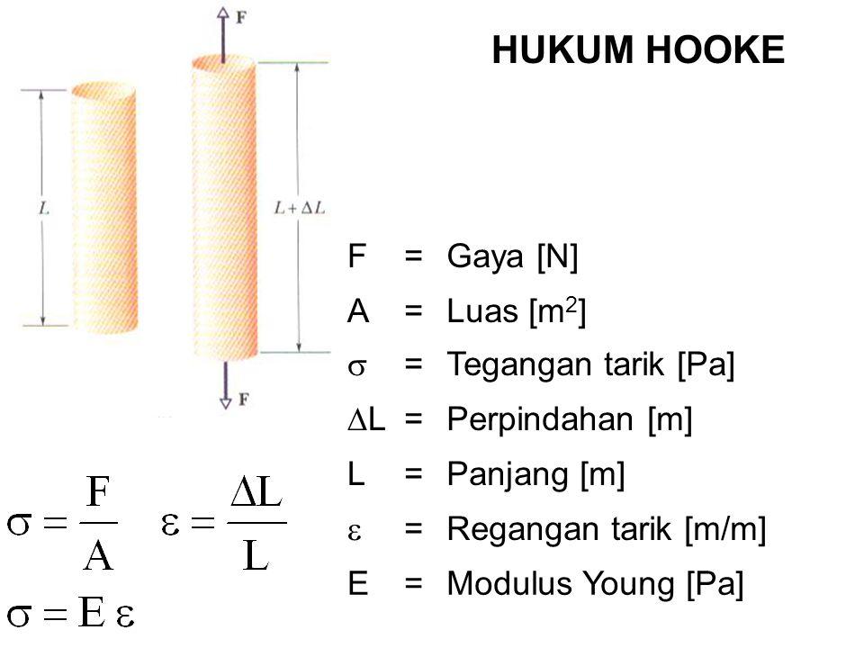 HUKUM HOOKE F = Gaya [N] A Luas [m2]  Tegangan tarik [Pa] L